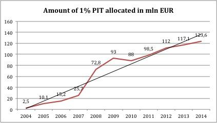 amount_percentage_pl